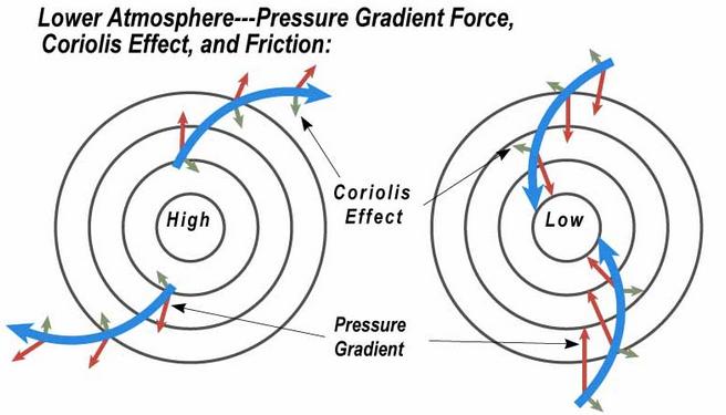 low pressure wind inward system